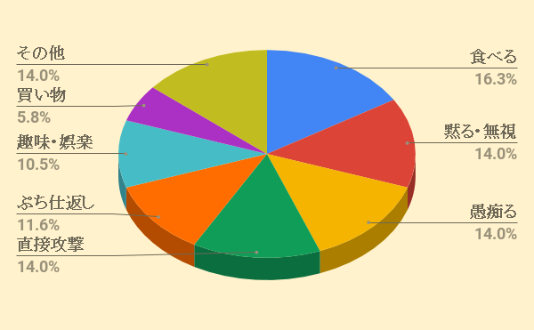 育児中の旦那ストレス解消法グラフ