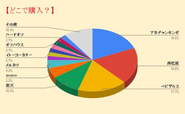 チャイルドシート購入店データグラフ