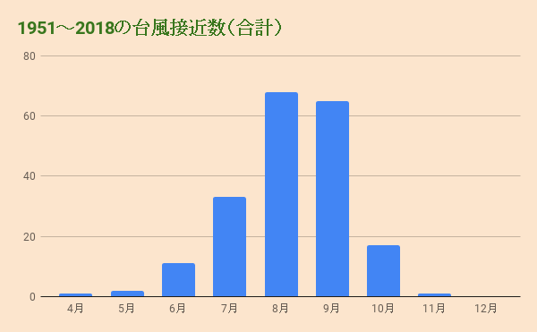 1951~2018の台風接近数(合計)