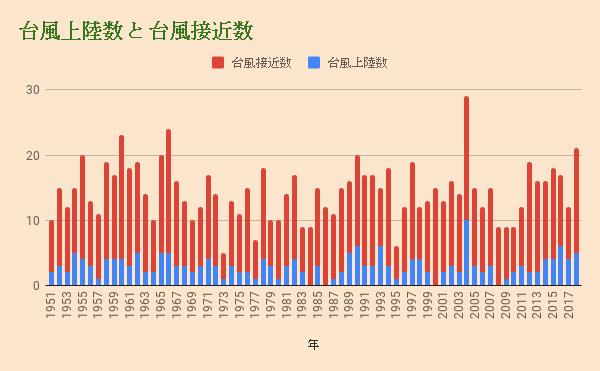 台風上陸数 と 台風接近数グラフ